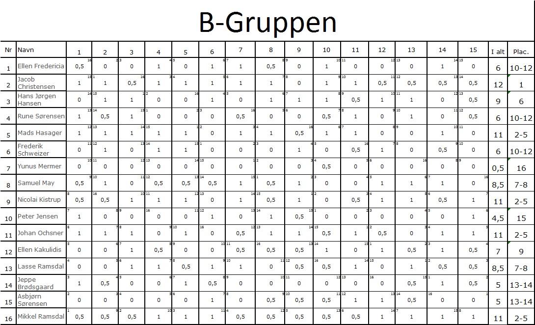B-gruppen